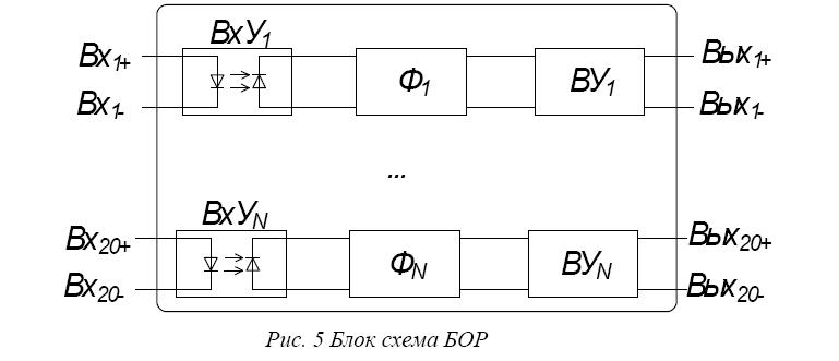 Аппаратно-программные средства контроля физических параметров исследовательских ядерных реакторов