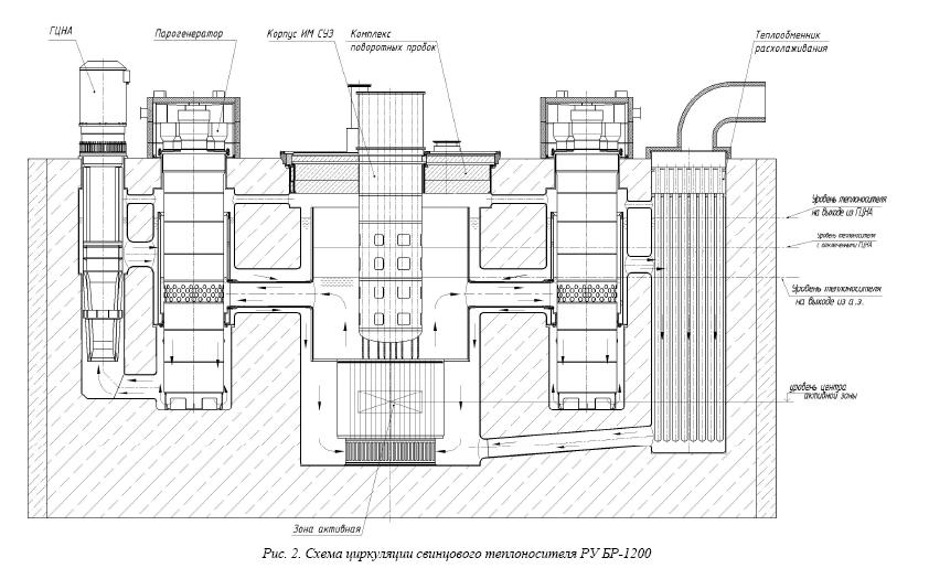 Оптимизация технических решений блока реакторного реакторной установки БР-1200