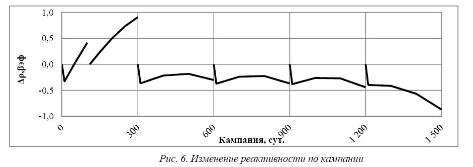 Оптимизация частичных перегрузок в активной зоне реакторной установки БР-1200