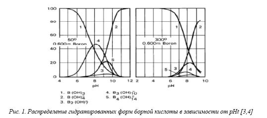 Оценка данных по растворимости борной кислоты и ее соединений в условиях теплоносителя реакторной установки проекта ВВЭР