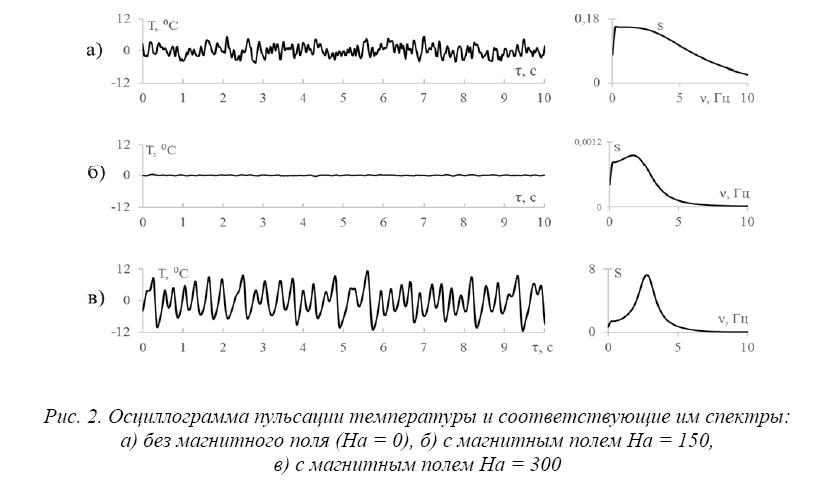 Пульсации температуры в потоке жидкого металла в горизонтальной неоднородно обогреваемой трубе под воздействием магнитного поля