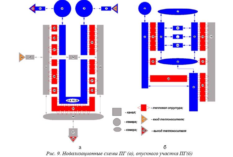 Расчетное исследование теплогидравлических процессов в парогенераторе и контуре циркуляции теплоносителя РУ БРЕСТ-ОД-300