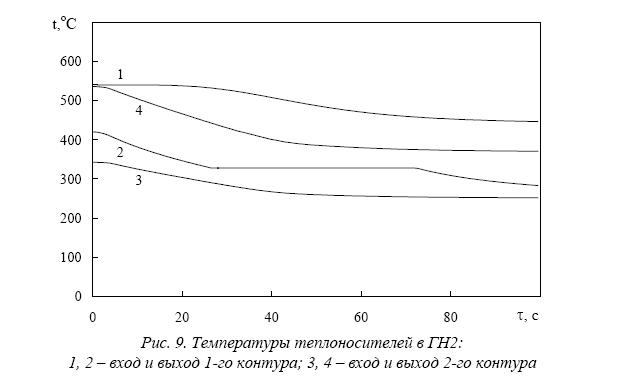 Расчетный анализ аварий в ру типа брест с образованием твердой фазы в свинцовом теплоносителе при газотурбинном цикле преобразования энергии