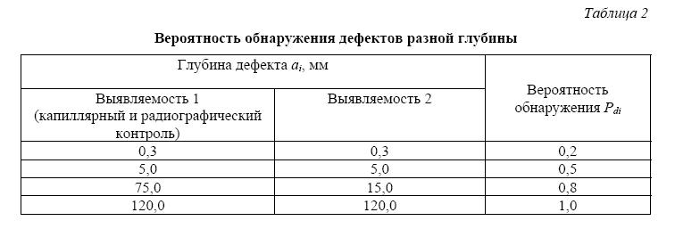 Расчетный анализ надежности корпуса ГЦНА на основе физико-статистического моделирования процессов накопления и развития дефектов металла