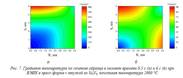 Сверхбыстрое спекание нитридного ядерного топлива