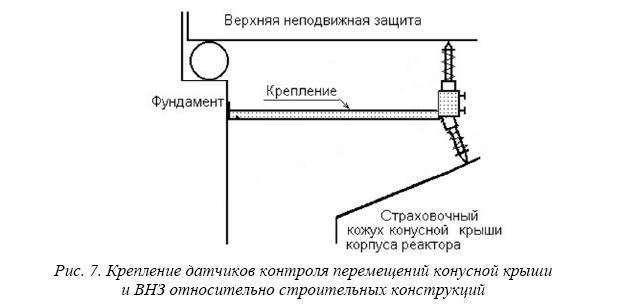 Система контроля перемещений металлоконструкций реактора БН-600 Белоярской АЭС