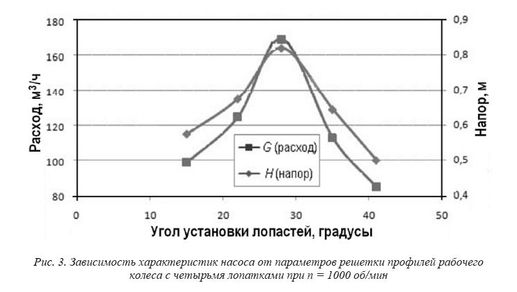 Экспериментальные исследования характеристик проточной части осевых насосов в обоснование проектных решений насосов реакторных установок со свинцовым теплоносителем