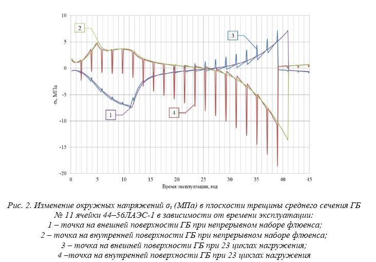 Анализ поведения графитовых блоков кладки РБМК-1000 под действием несимметричных полей нейтронного облучения при переходных процессах