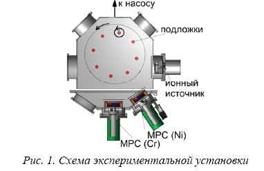 Защитные покрытия из никеля и хрома для циркониевых оболочек твэлов