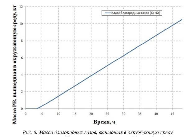 Использование ПС ASTEC для оценки последствий тяжелых аварий на энергоблоках АЭС С ВВЭР-1000