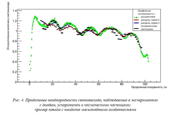 Исследование профиля световыхода стрипов для DANSS