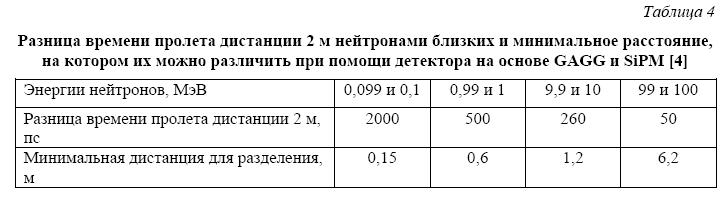 Керамический сцинтиллятор для регистрации нейтронов