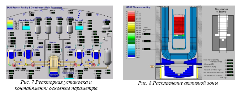 Моделирование и визуализация тяжелых аварий на ПМТ ВВЭР