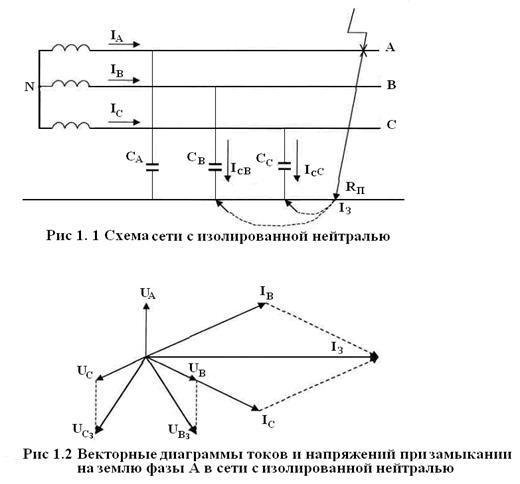 Поиск однофазных коротких замыканий в сетях 6-35кВ с изолированной нейтралью