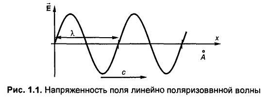 Электромагнитные волны: определение, формула, обозначение