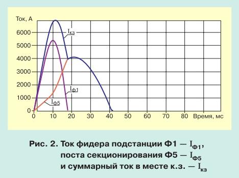 Моделирование переходных процессов при коротком замыкании в тяговой сети pic 2