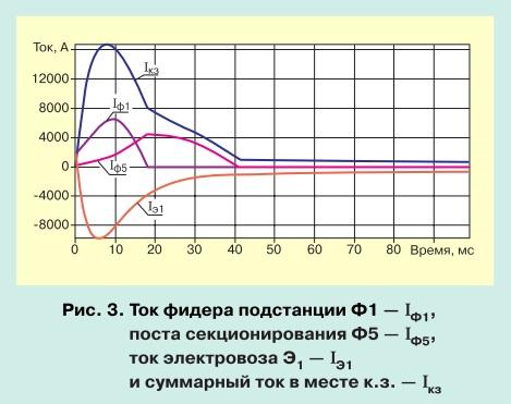 Моделирование переходных процессов при коротком замыкании в тяговой сети pic 3