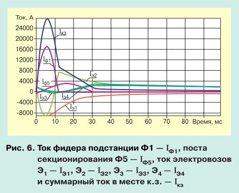 Моделирование переходных процессов при коротком замыкании в тяговой сети pic 6